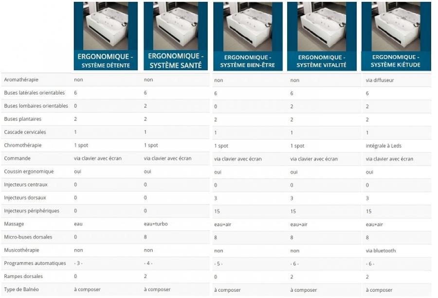 Baignoire baln o ergonomique 190x90 detente t te for Baignoire balneo 190x90