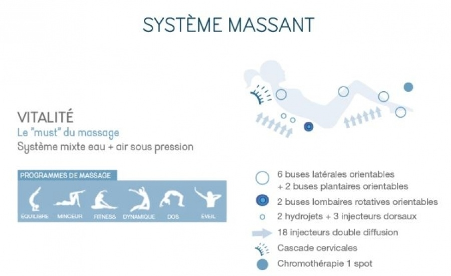 Baignoire Balneo Pure Design 160x90 Asymetrique Vitalite Tete A